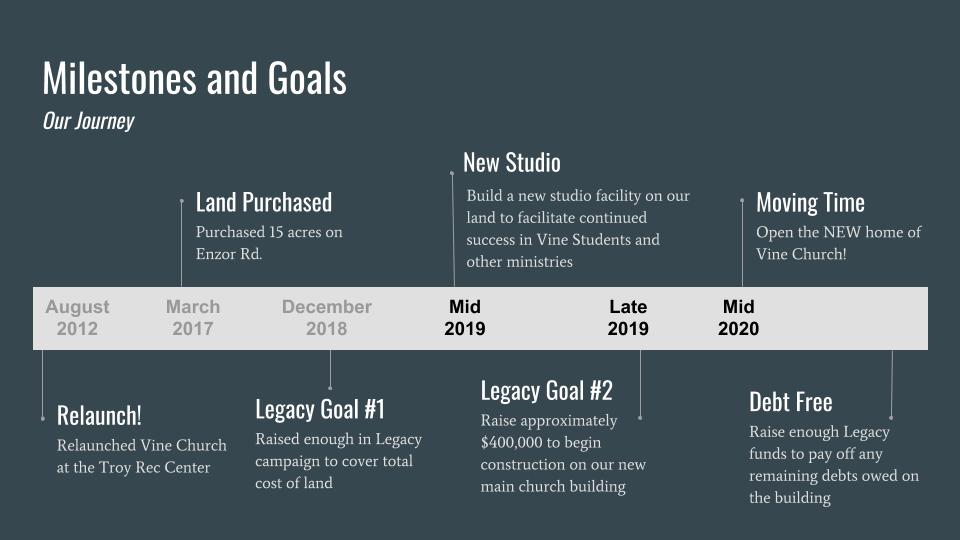 Milestone and Goals